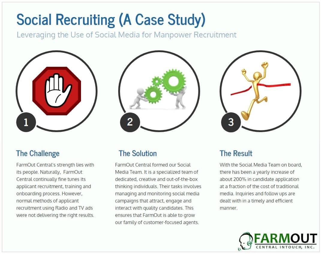 social media in HR