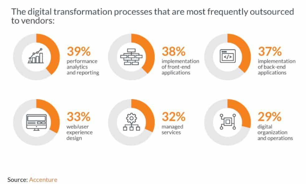 Digital transformation processes that are most frequently outsourced to vendors